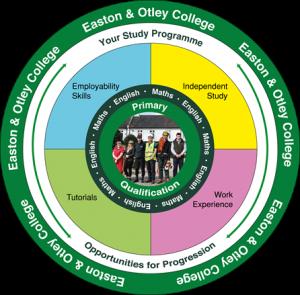 Easton Otley study programme framework